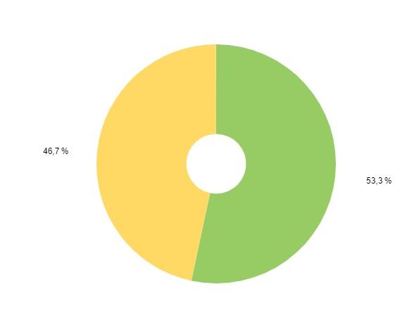 Пол покупателей цветов сайта на Татьянин день