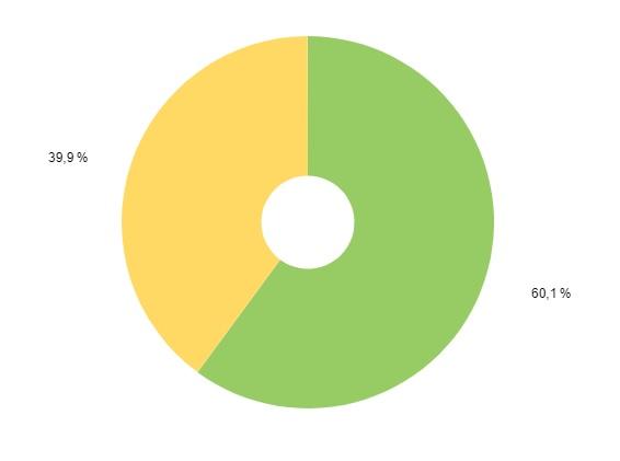 Пол посетителей цветов сайта на Татьянин день