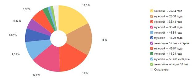 Возраст и пол типичных покупателей цветов сайта на Татьянин день