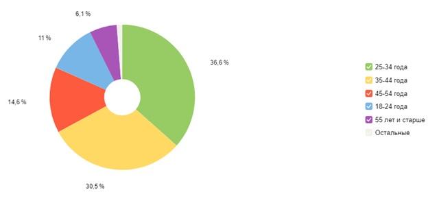 Возраст покупателей цветов сайта на Татьянин день